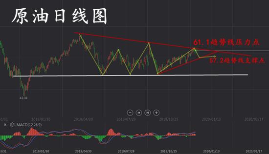 12.21原油日线图_副本.png