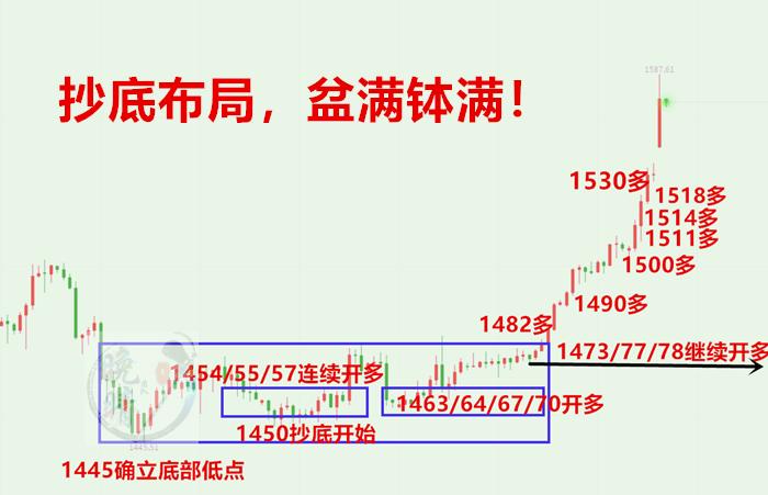1.6盈利.png