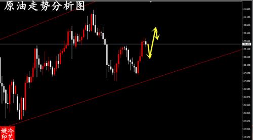 冷艺婕:6.30黄金趋势线整理待突破 原油回升看区间
